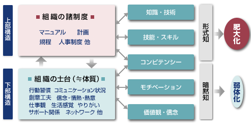 http://www.philosophia.co.jp/common/proposal_img/proposal_zukei2.jpg